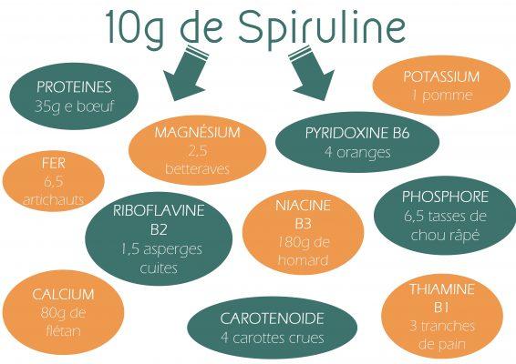 Schéma 10g spiruline